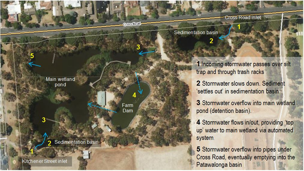 Stormwater Quality System
